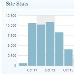 The most views of any post I have ever published....so far.